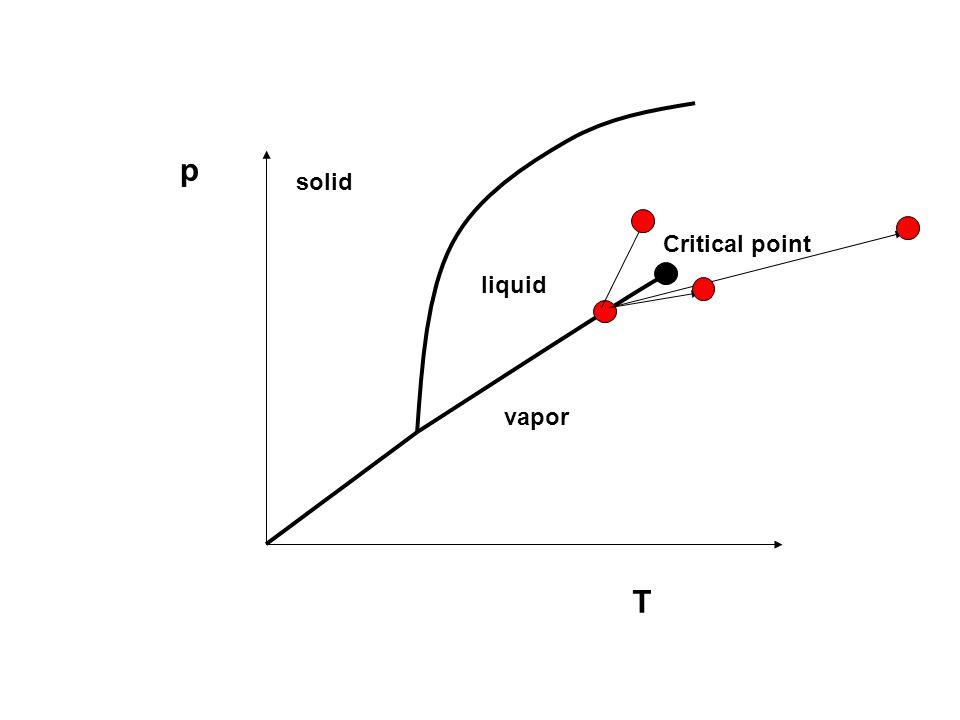 p T solid liquid vapor Critical point