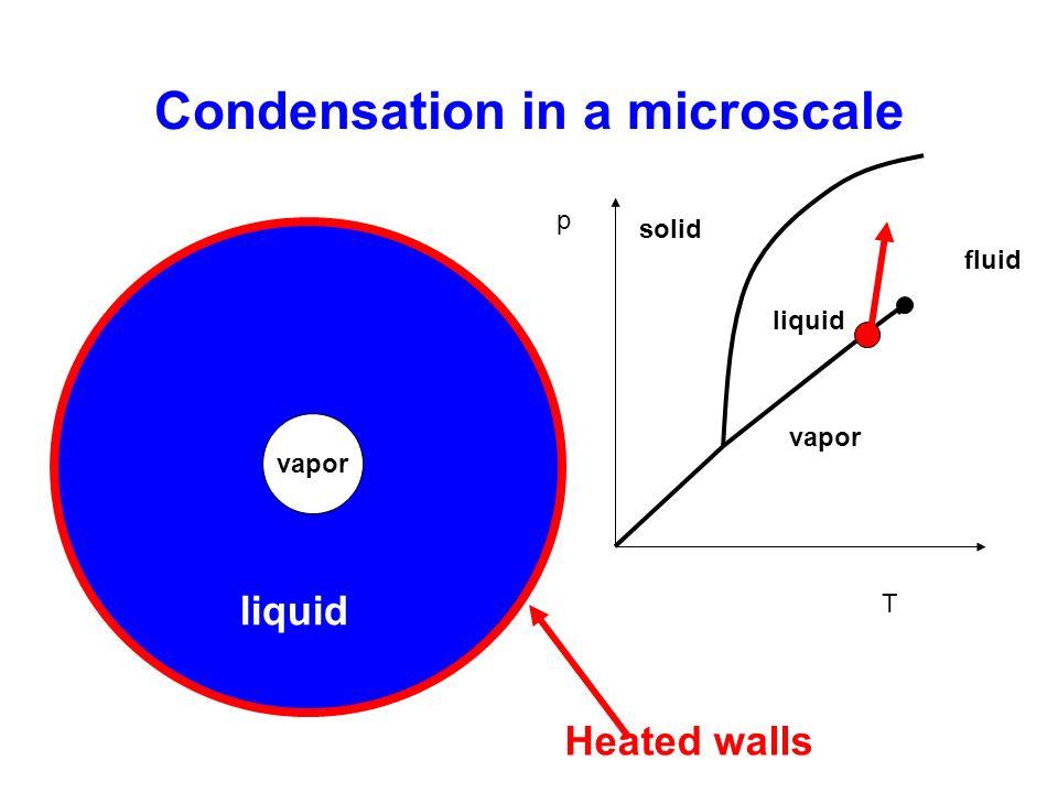 Condensation in a microscale Heated walls vapor liquid p T solid liquid vapor fluid