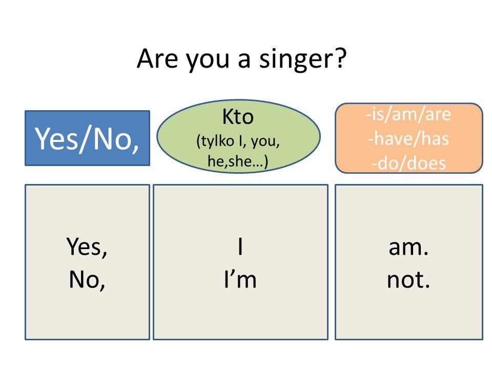 Are you a singer? Yes/No, Kto (tylko I, you, he,she…) -is/am/are -have/has -do/does Yes, No, I Im am. not.