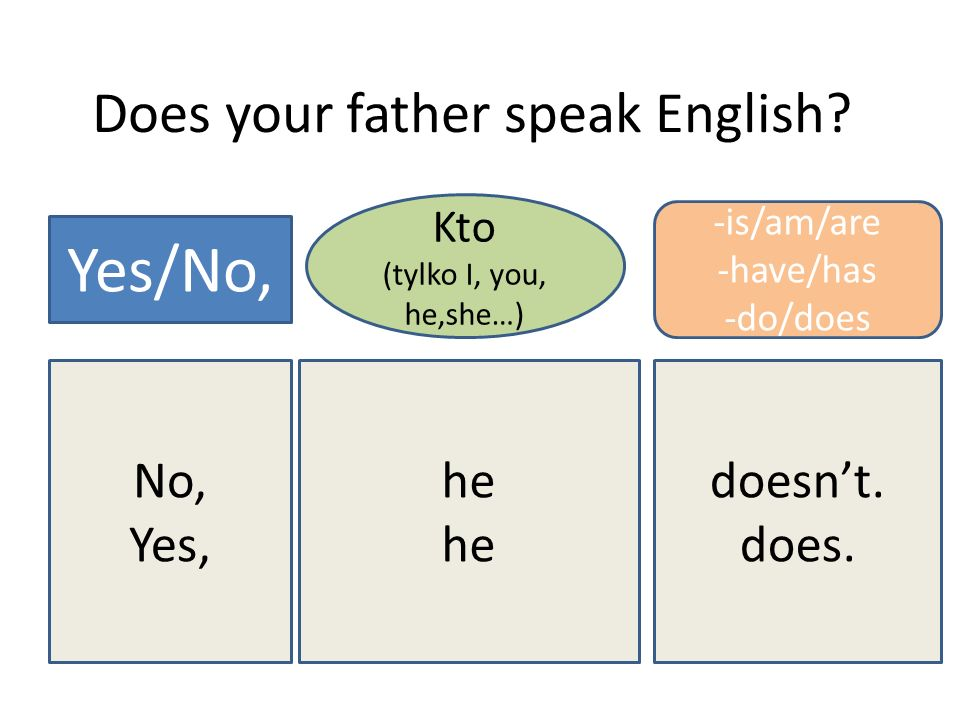 Does your father speak English? Yes/No, Kto (tylko I, you, he,she…) -is/am/are -have/has -do/does No, Yes, he doesnt. does.