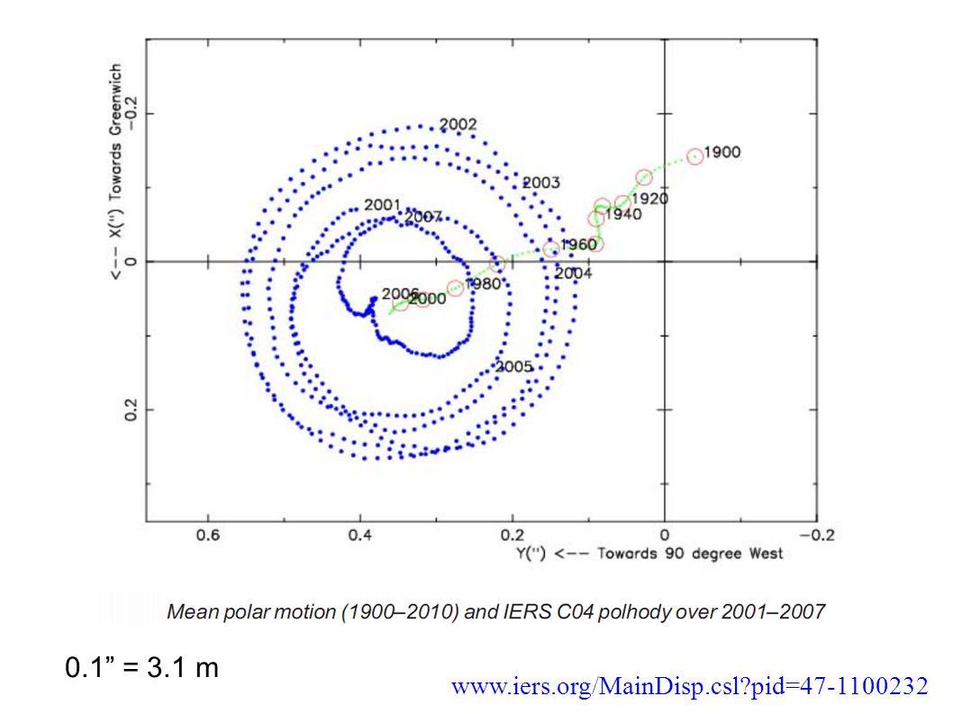 www.iers.org/MainDisp.csl pid=47-1100232 0.1 = 3.1 m