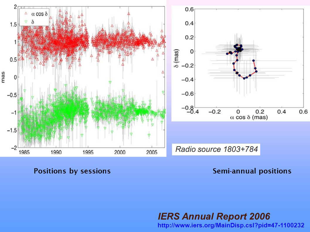 IERS Annual Report 2006 http://www.iers.org/MainDisp.csl?pid=47-1100232 Positions by sessions Semi-annual positions