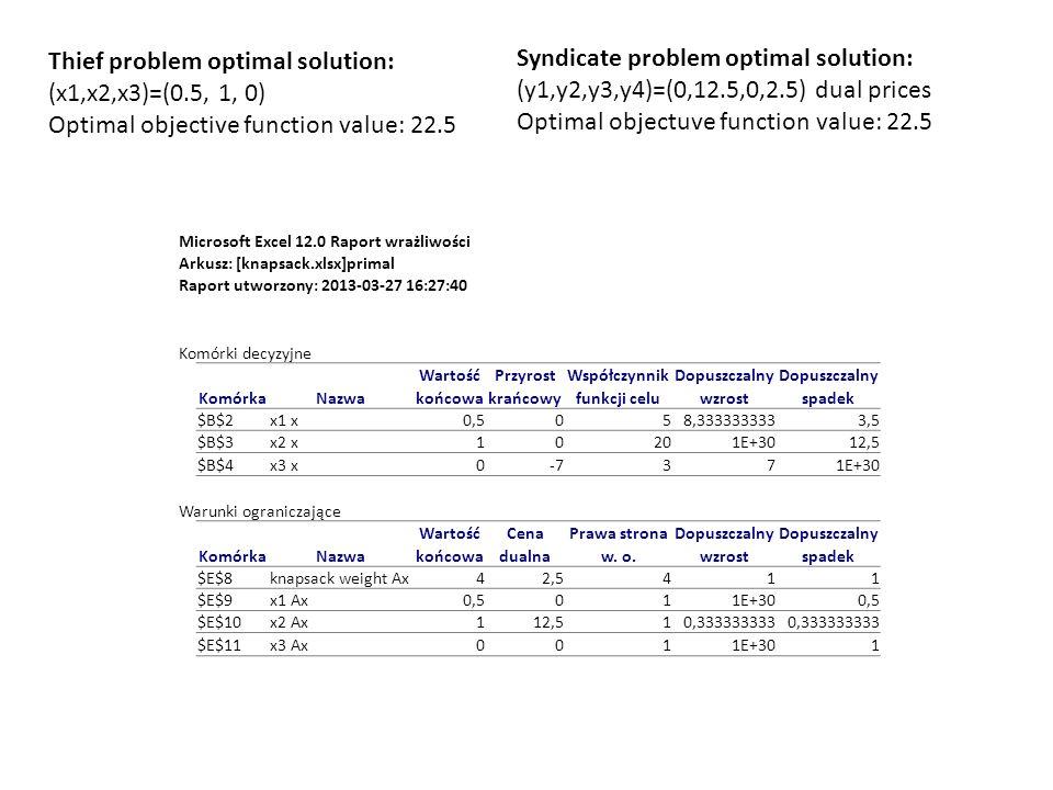 Syndicate problem optimal solution: (y1,y2,y3,y4)=(0,12.5,0,2.5) dual prices Optimal objectuve function value: 22.5 Thief problem optimal solution: (x1,x2,x3)=(0.5, 1, 0) Optimal objective function value: 22.5 Microsoft Excel 12.0 Raport wrażliwości Arkusz: [knapsack.xlsx]primal Raport utworzony: 2013-03-27 16:27:40 Komórki decyzyjne WartośćPrzyrostWspółczynnikDopuszczalny KomórkaNazwakońcowakrańcowyfunkcji celuwzrostspadek $B$2x1 x0,5058,3333333333,5 $B$3x2 x10201E+3012,5 $B$4x3 x0-7371E+30 Warunki ograniczające WartośćCenaPrawa stronaDopuszczalny KomórkaNazwakońcowadualnaw.