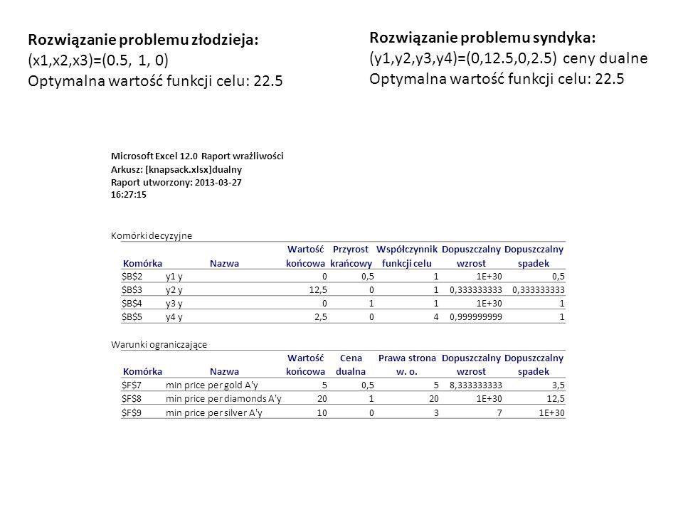 Rozwiązanie problemu złodzieja: (x1,x2,x3)=(0.5, 1, 0) Optymalna wartość funkcji celu: 22.5 Rozwiązanie problemu syndyka: (y1,y2,y3,y4)=(0,12.5,0,2.5) ceny dualne Optymalna wartość funkcji celu: 22.5 Microsoft Excel 12.0 Raport wrażliwości Arkusz: [knapsack.xlsx]dualny Raport utworzony: 2013-03-27 16:27:15 Komórki decyzyjne WartośćPrzyrostWspółczynnikDopuszczalny KomórkaNazwakońcowakrańcowyfunkcji celuwzrostspadek $B$2y1 y00,511E+300,5 $B$3y2 y12,5010,333333333 $B$4y3 y0111E+301 $B$5y4 y2,5040,9999999991 Warunki ograniczające WartośćCenaPrawa stronaDopuszczalny KomórkaNazwakońcowadualnaw.