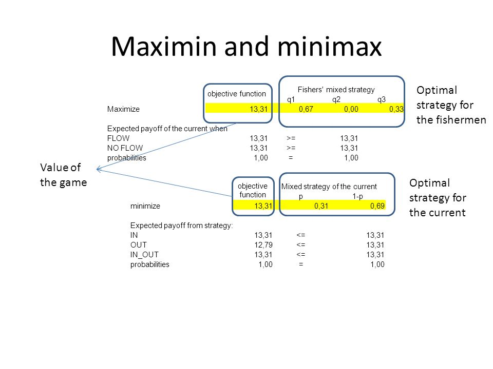 Maximin and minimax objective function Fishers mixed strategy q1q2q3 Maximize13,310,670,000,33 Expected payoff of the current when FLOW13,31>=13,31 NO FLOW13,31>=13,31 probabilities1,00= objective function Mixed strategy of the current p1-p minimize13,310,310,69 Expected payoff from strategy: IN13,31<=13,31 OUT12,79<=13,31 IN_OUT13,31<=13,31 probabilities1,00= Optimal strategy for the fishermen Optimal strategy for the current Value of the game