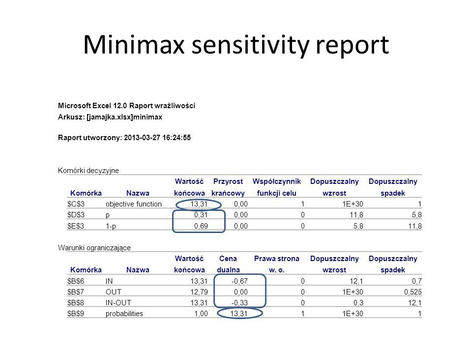 Minimax sensitivity report Microsoft Excel 12.0 Raport wrażliwości Arkusz: [jamajka.xlsx]minimax Raport utworzony: 2013-03-27 16:24:55 Komórki decyzyjne WartośćPrzyrostWspółczynnikDopuszczalny KomórkaNazwakońcowakrańcowyfunkcji celuwzrostspadek $C$3objective function13,310,0011E+301 $D$3p0,310,00011,85,8 $E$31-p0,690,0005,811,8 Warunki ograniczające WartośćCenaPrawa stronaDopuszczalny KomórkaNazwakońcowadualnaw.