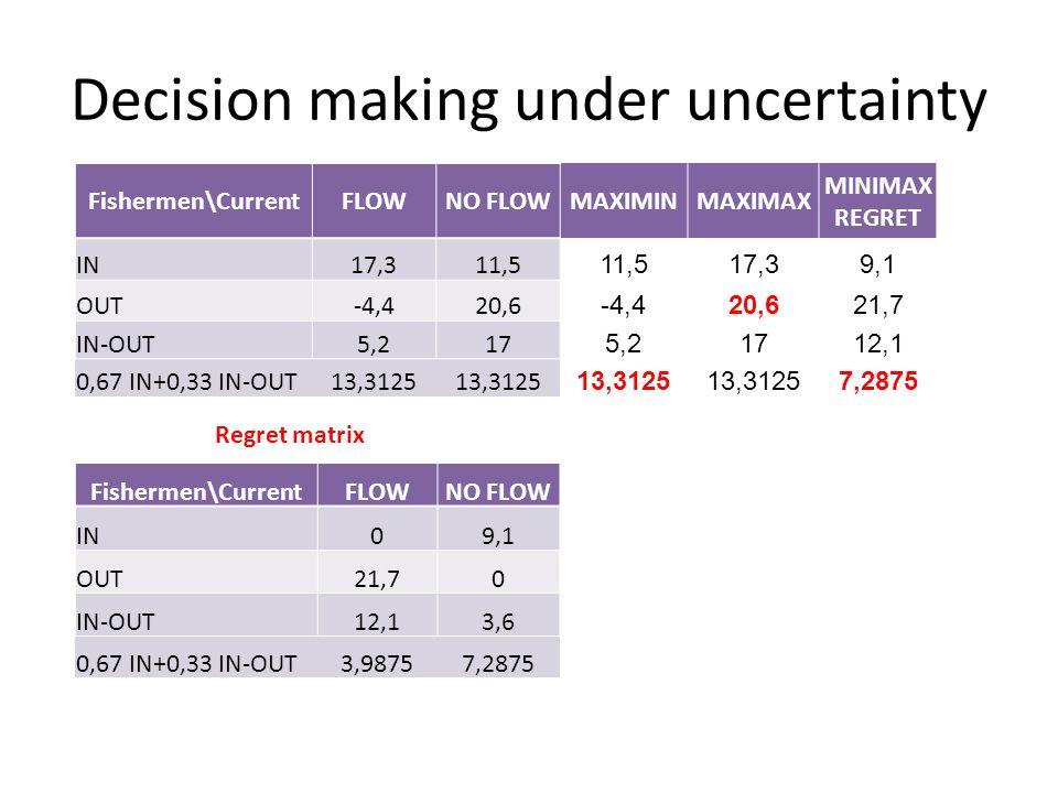 Decision making under uncertainty Fishermen\CurrentFLOWNO FLOW IN09,1 OUT21,70 IN-OUT12,13,6 0,67 IN+0,33 IN-OUT3,98757,2875 Fishermen\CurrentFLOWNO FLOWMAXIMINMAXIMAX MINIMAX REGRET IN17,311,5 17,39,1 OUT-4,420,6 -4,420,621,7 IN-OUT5,217 5,21712,1 0,67 IN+0,33 IN-OUT13,3125 7,2875 Regret matrix