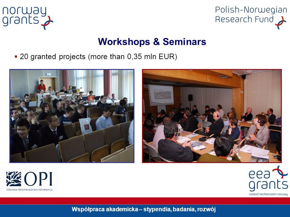 Współpraca akademicka – stypendia, badania, rozwój Workshops & Seminars 20 granted projects (more than 0,35 mln EUR)