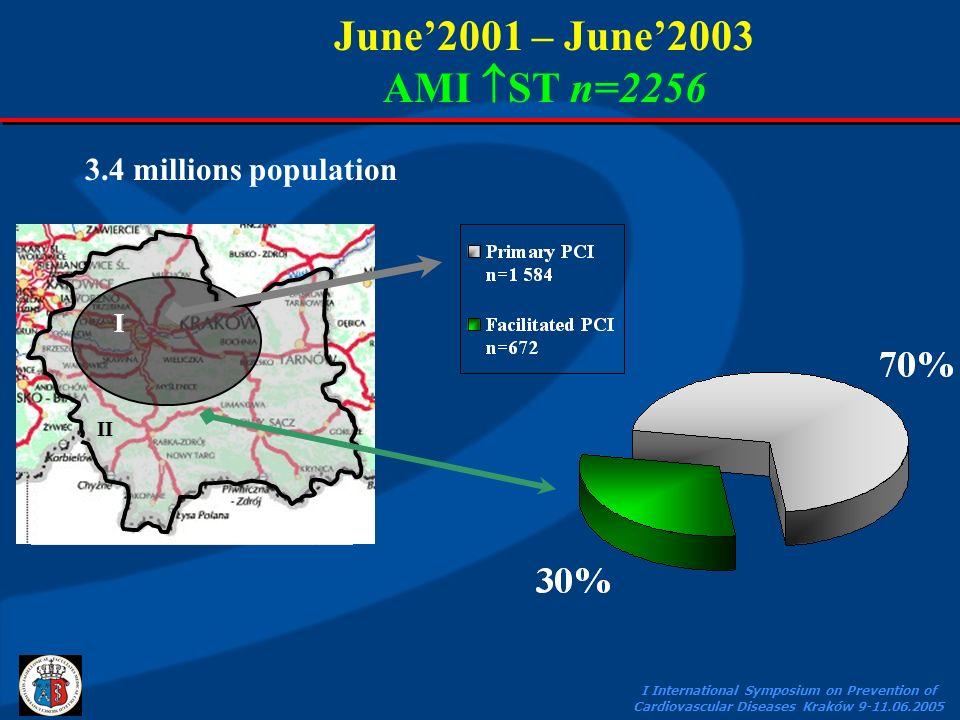 I International Symposium on Prevention of Cardiovascular Diseases Kraków 9-11.06.2005 June2001 – June2003 AMI ST n=2256II I II I 3.4 millions population