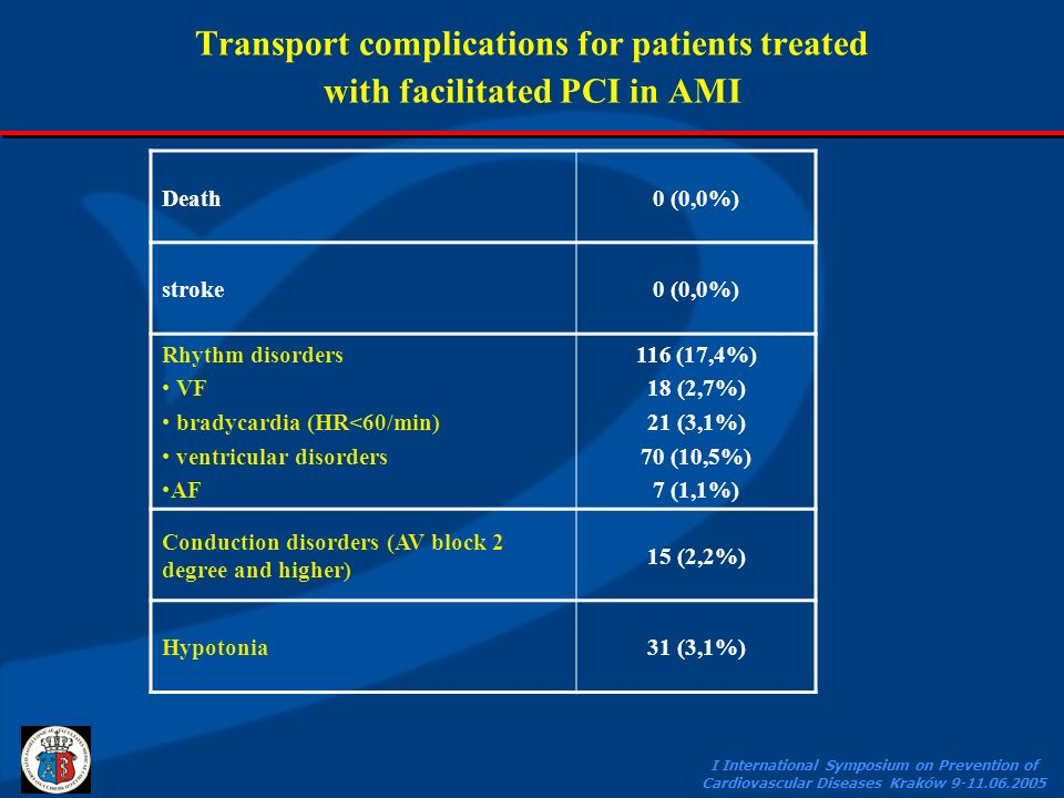 I International Symposium on Prevention of Cardiovascular Diseases Kraków 9-11.06.2005 Transport complications for patients treated with facilitated P