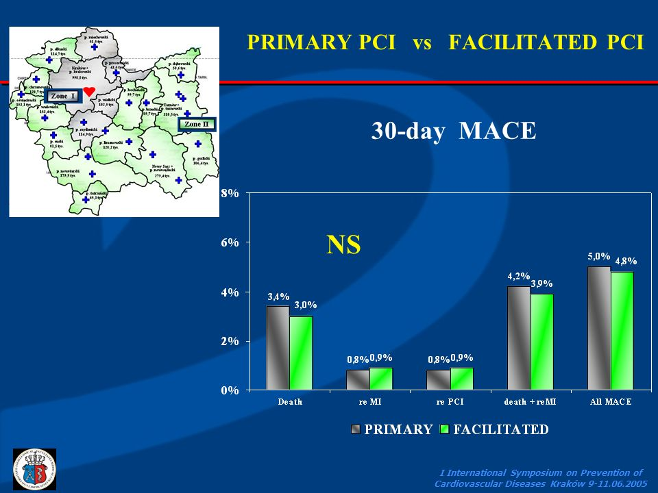 I International Symposium on Prevention of Cardiovascular Diseases Kraków 9-11.06.2005 30-day MACE PRIMARY PCI vs FACILITATED PCI NS