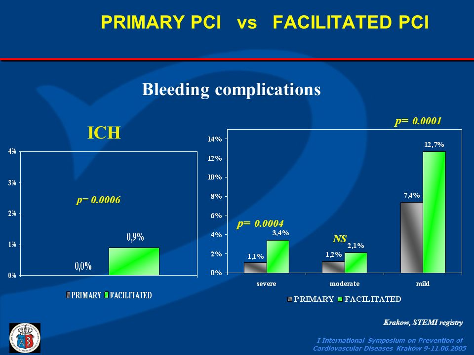 I International Symposium on Prevention of Cardiovascular Diseases Kraków 9-11.06.2005 Bleeding complications PRIMARY PCI vs FACILITATED PCI p= 0.0004 NS p= 0.0001 ICH p= 0.0006 Krakow, STEMI registry