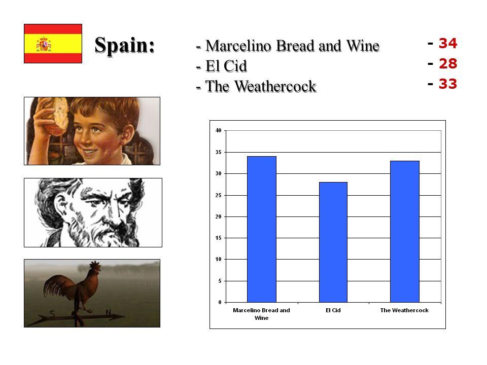 Spain: - Marcelino Bread and Wine - El Cid - The Weathercock - 34 - 28 - 33