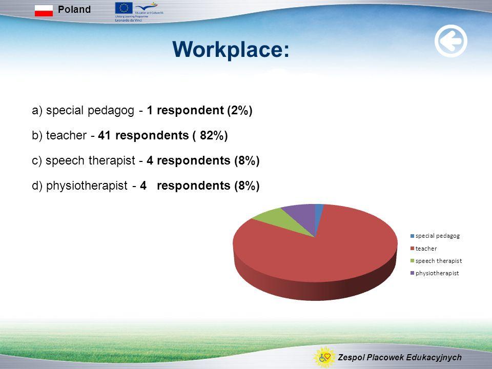 Workplace: a) special pedagog - 1 respondent (2%) b) teacher - 41 respondents ( 82%) c) speech therapist - 4 respondents (8%) d) physiotherapist - 4 r