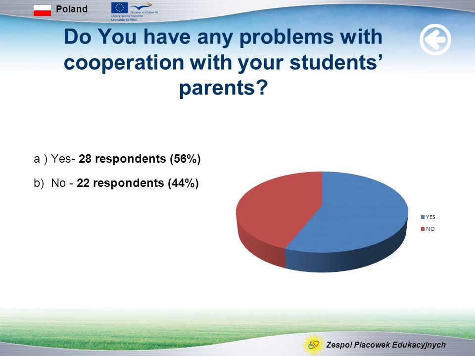 Do You have any problems with cooperation with your students parents.