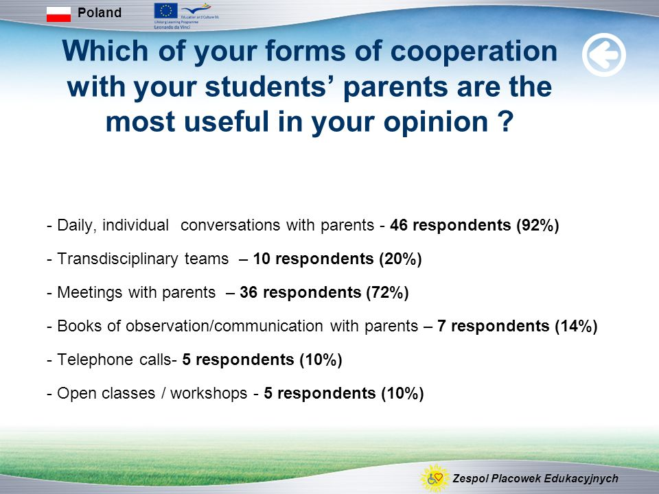 Which of your forms of cooperation with your students parents are the most useful in your opinion ? - Daily, individual conversations with parents - 4