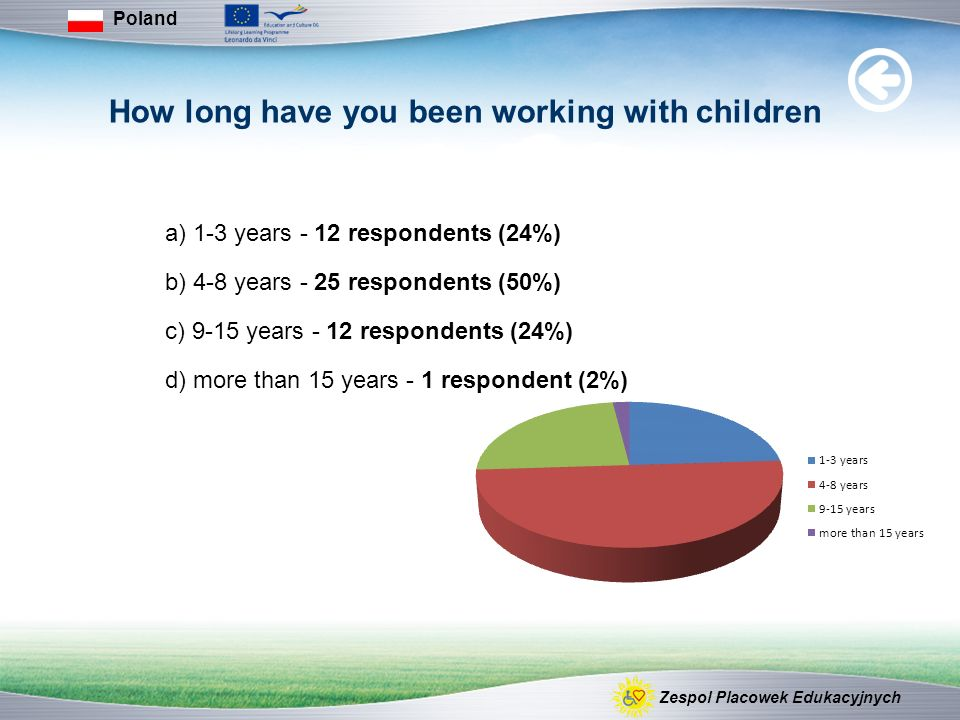 How long have you been working with children a) 1-3 years - 12 respondents (24%) b) 4-8 years - 25 respondents (50%) c) 9-15 years - 12 respondents (24%) d) more than 15 years - 1 respondent (2%) Poland Zespol Placowek Edukacyjnych