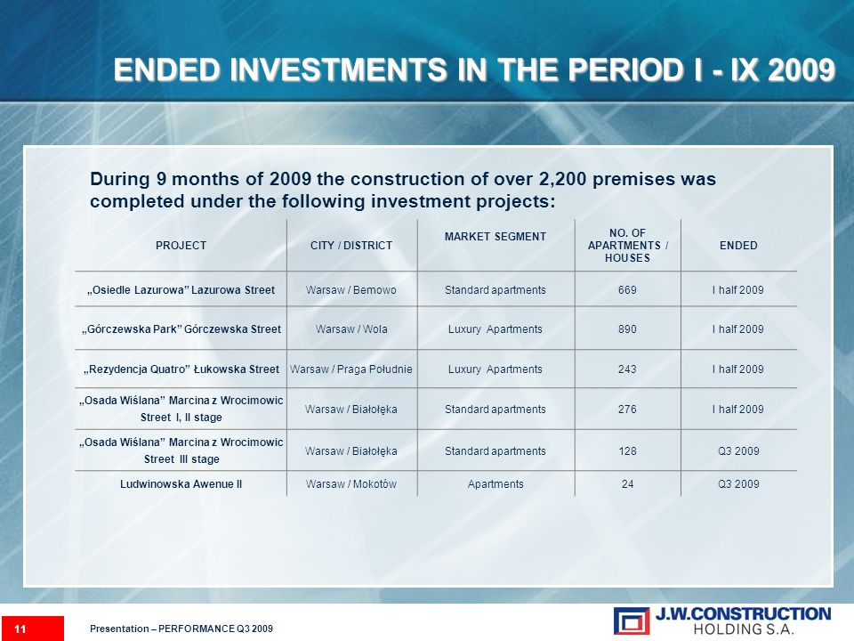 11 ENDED INVESTMENTS IN THE PERIOD I - IX 2009 During 9 months of 2009 the construction of over 2,200 premises was completed under the following inves