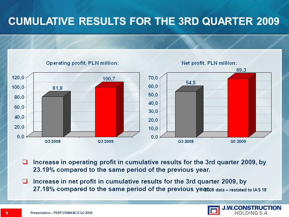 8 Increase in operating profit in cumulative results for the 3rd quarter 2009, by 23.19% compared to the same period of the previous year. Increase in