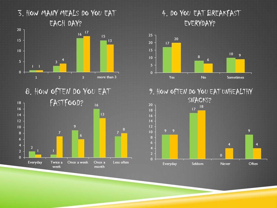 3. HOW MANY MEALS DO YOU EAT EACH DAY. 4. DO YOU EAT BREAKFAST EVERYDAY.