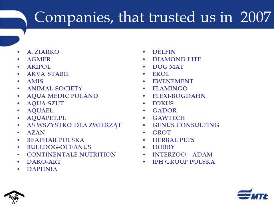 Companies, that trusted us in 2007 A. ZIARKO AGMER AKIPOL AKVA STABIL AMIS ANIMAL SOCIETY AQUA MEDIC POLAND AQUA SZUT AQUAEL AQUAPET.PL AS WSZYSTKO DL