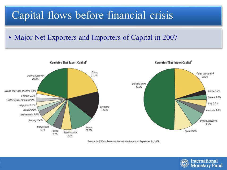 Capital flows before financial crisis Major Net Exporters and Importers of Capital in 2007