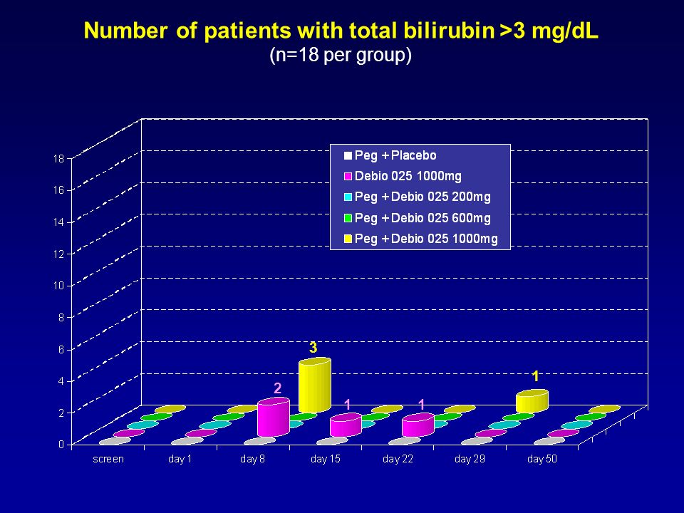 2 3 11 1 Number of patients with total bilirubin >3 mg/dL (n=18 per group)