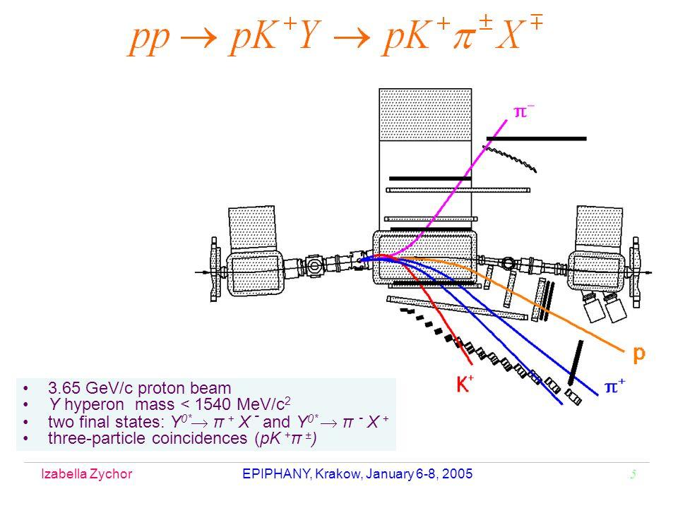 Izabella Zychor EPIPHANY, Krakow, January 6-8, 2005 5 3.65 GeV/c proton beam Y hyperon mass < 1540 MeV/c 2 two final states: Y 0* π + X - and Y 0* π - X + three-particle coincidences (pK + π ± )