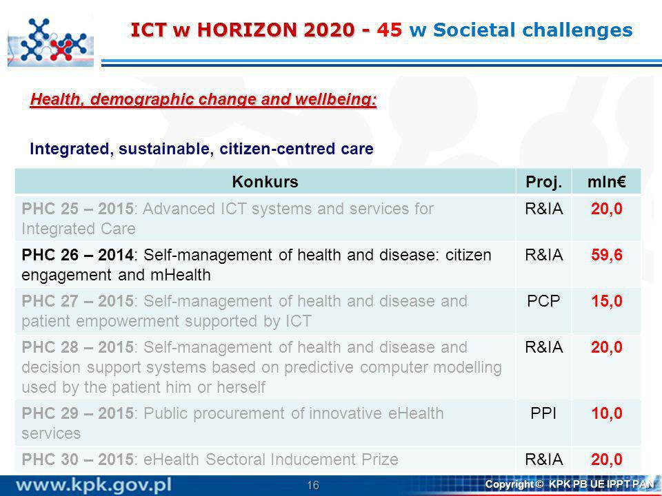 16 Copyright © KPK PB UE IPPT PAN Health, demographic change and wellbeing: Integrated, sustainable, citizen-centred care ICT w HORIZON 2020 - Konkurs