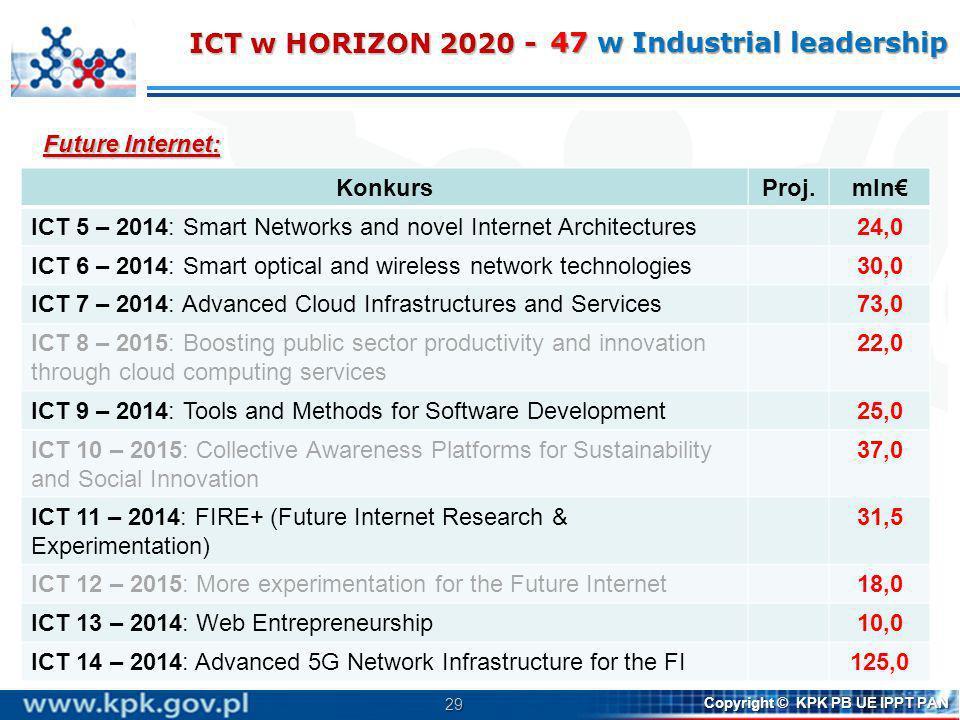 29 Copyright © KPK PB UE IPPT PAN Future Internet: ICT w HORIZON 2020 - KonkursProj.mln ICT 5 – 2014: Smart Networks and novel Internet Architectures2