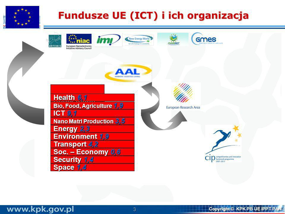 3 Copyright © KPK PB UE IPPT PAN JRC – 1,8 People4,8 Capacities4 Euratom – 2,8 Ideas7,5 Cooperation32,4 Health 6,1 Bio, Food, Agriculture 1,9 ICT 9,1