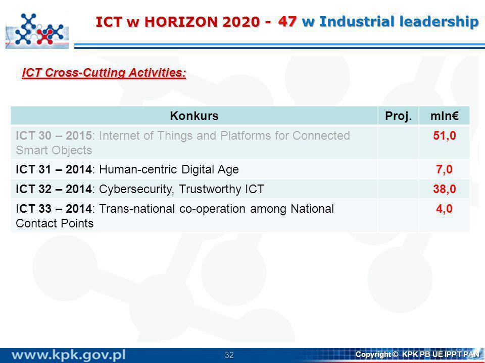 32 Copyright © KPK PB UE IPPT PAN ICT Cross-Cutting Activities: ICT w HORIZON 2020 - 47 w Industrial leadership KonkursProj.mln ICT 30 – 2015: Interne