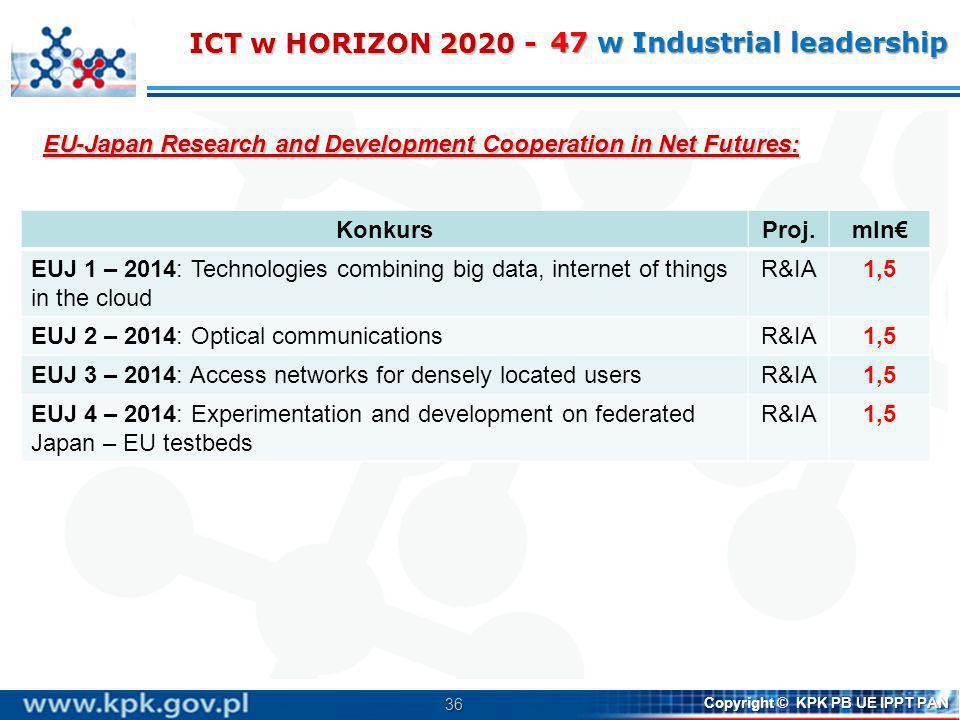 36 Copyright © KPK PB UE IPPT PAN EU-Japan Research and Development Cooperation in Net Futures: ICT w HORIZON 2020 - 47 w Industrial leadership Konkur