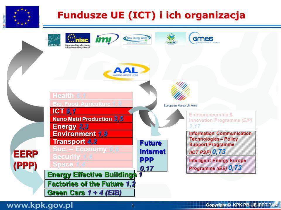 4 Copyright © KPK PB UE IPPT PAN JRC – 1,8 People4,8 Capacities4 Euratom – 2,8 Ideas7,5 Health 6,1 Bio, Food, Agriculture 1,9 ICT 9,1 Nano Matrl Produ