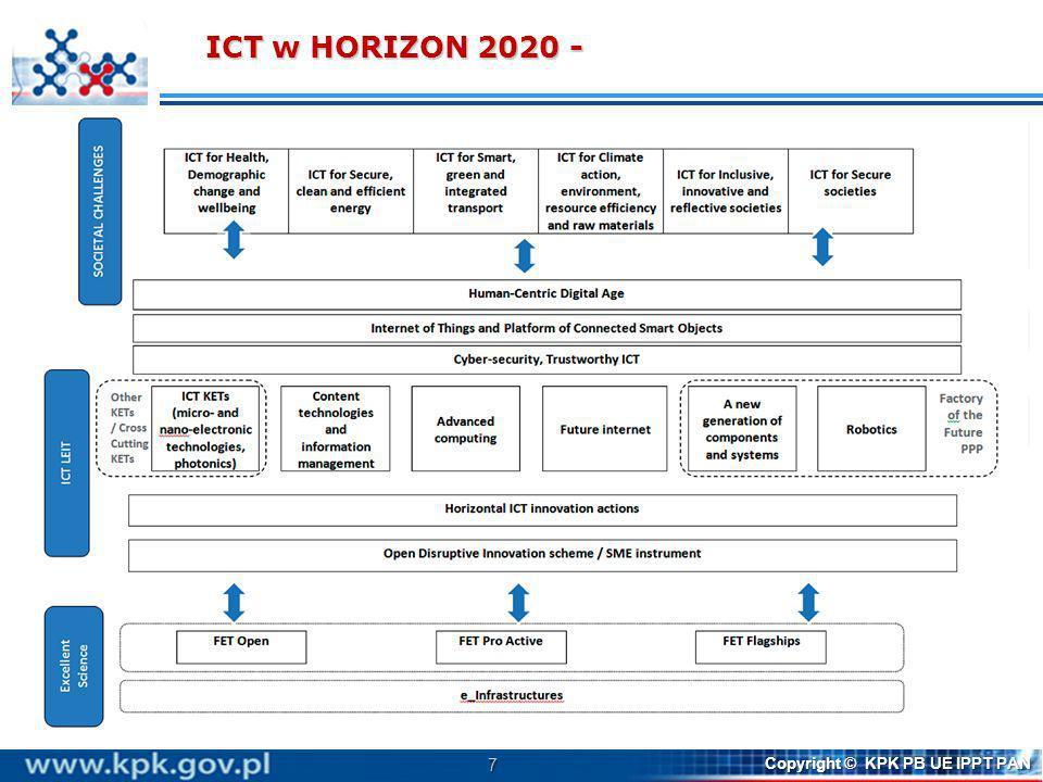 7 Copyright © KPK PB UE IPPT PAN Działania związane z ICT zawarte są w WP2014/15 w 110 tematach Działania związane z ICT zawarte są w WP2014/15 w 110