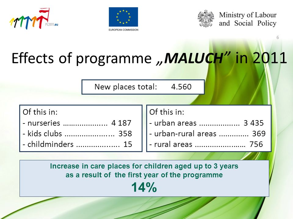 Effects of programme MALUCH in 2011 Of this in: - nurseries ……............... 4 187 - kids clubs....................... 358 - childminders............
