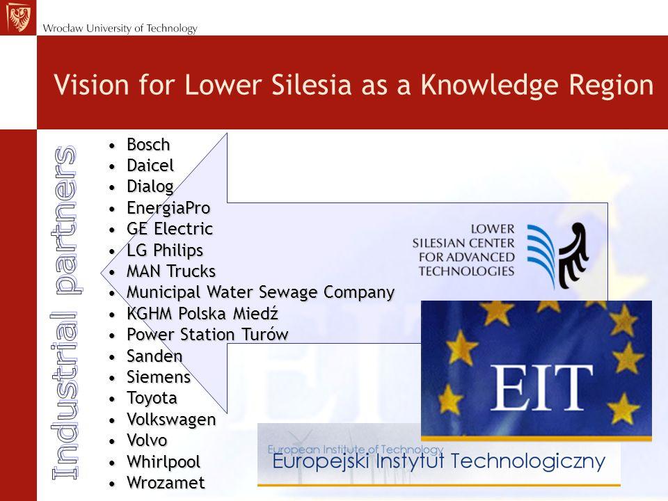 Vision for Lower Silesia as a Knowledge Region Bosch Bosch Daicel Daicel Dialog Dialog EnergiaPro EnergiaPro GE Electric GE Electric LG Philips LG Phi