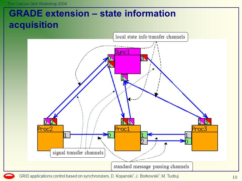 10 GRID applications control based on synchronizers, D. Kopanski *, J. Borkowski *, M. Tudruj The Cracow Grid Workshop 2004 standard message passing c