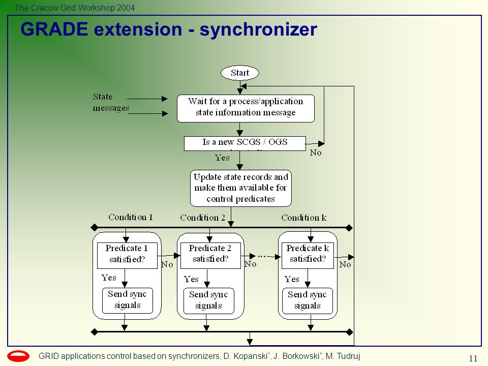 11 GRID applications control based on synchronizers, D.