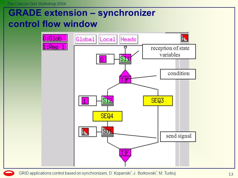 13 GRID applications control based on synchronizers, D. Kopanski *, J. Borkowski *, M. Tudruj The Cracow Grid Workshop 2004 condition send signal rece