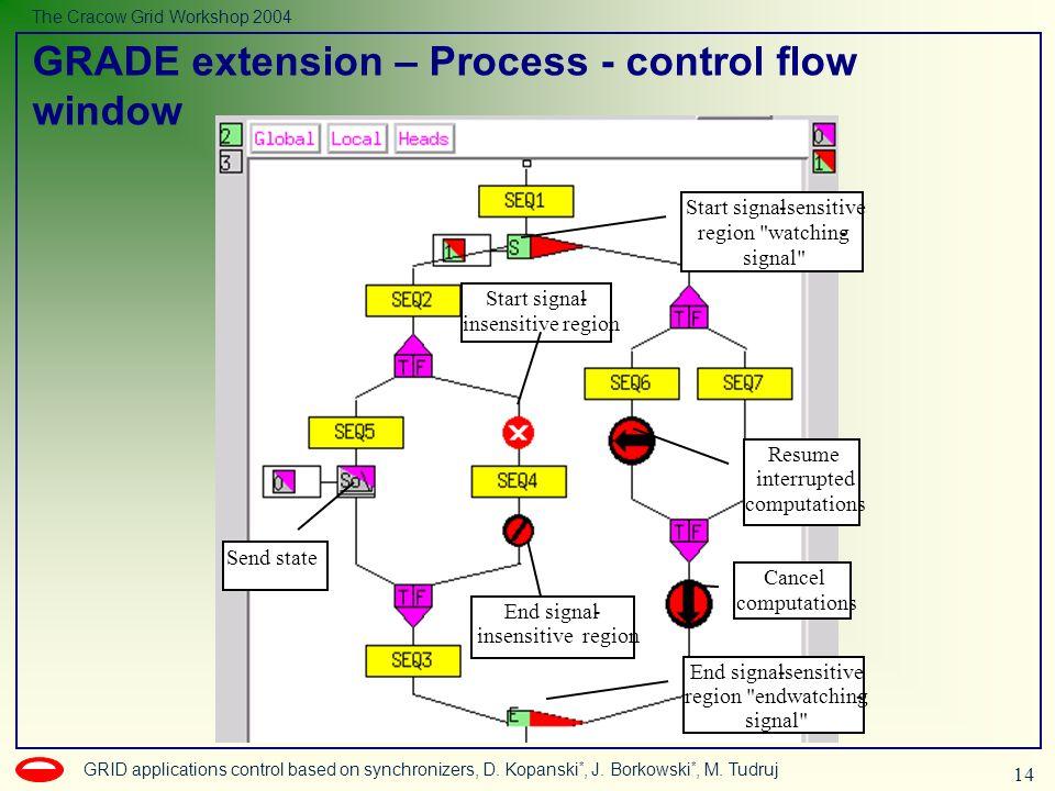 14 GRID applications control based on synchronizers, D. Kopanski *, J. Borkowski *, M. Tudruj The Cracow Grid Workshop 2004 Start signal-sensitive reg