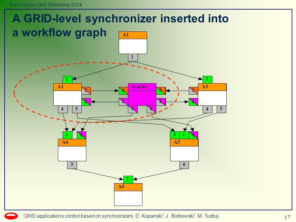 17 GRID applications control based on synchronizers, D. Kopanski *, J. Borkowski *, M. Tudruj The Cracow Grid Workshop 2004 A GRID-level synchronizer