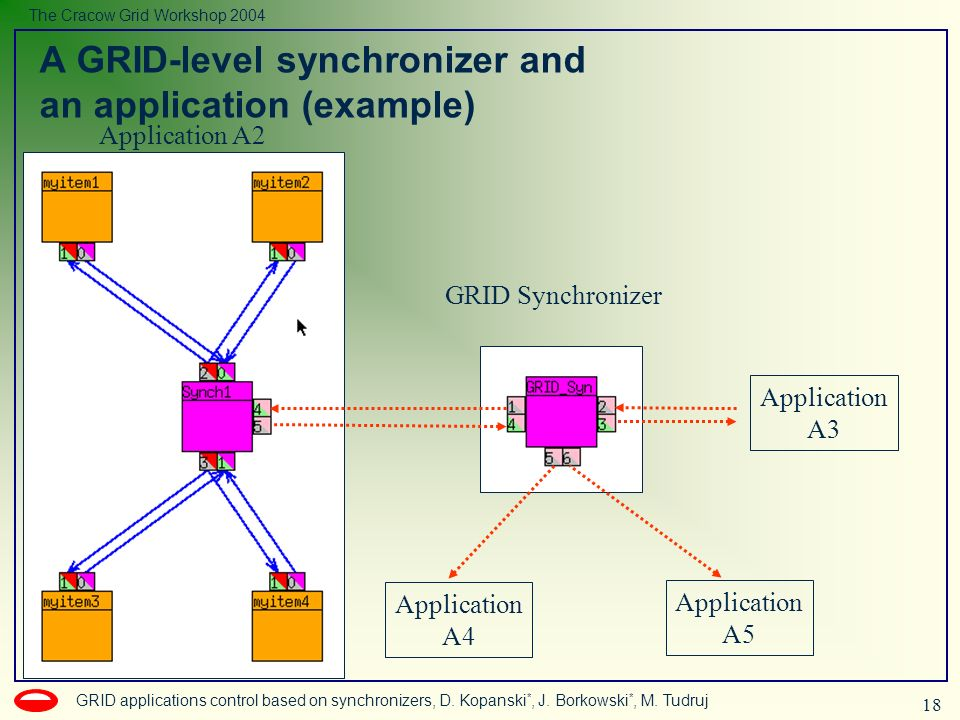 18 GRID applications control based on synchronizers, D.