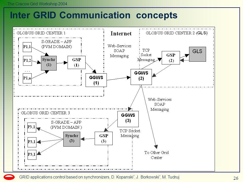 26 GRID applications control based on synchronizers, D. Kopanski *, J. Borkowski *, M. Tudruj The Cracow Grid Workshop 2004 Inter GRID Communication c