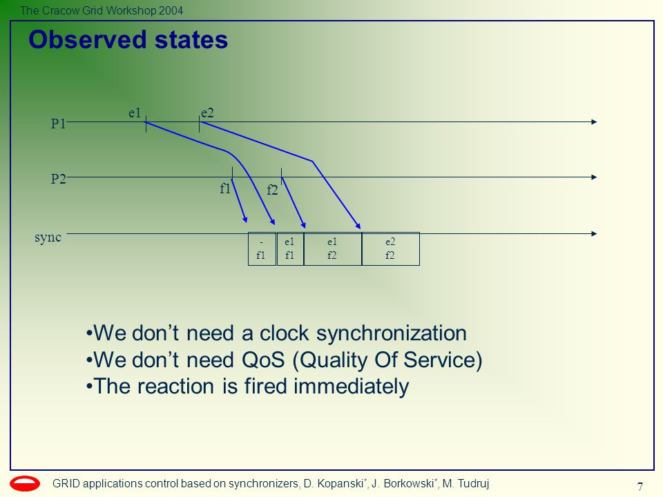 7 GRID applications control based on synchronizers, D.