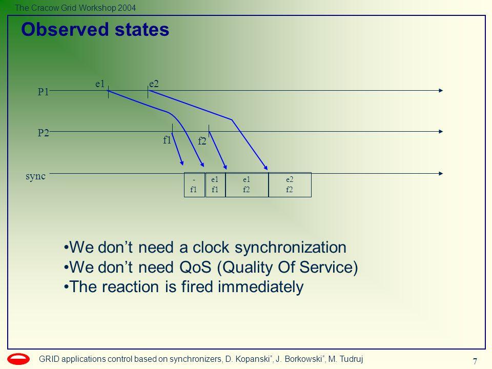 7 GRID applications control based on synchronizers, D. Kopanski *, J. Borkowski *, M. Tudruj The Cracow Grid Workshop 2004 Observed states P1 P2 sync
