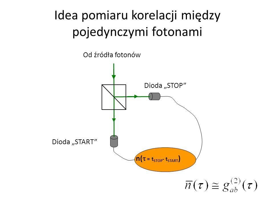 Od źródła fotonów Dioda START Dioda STOP n( = t STOP - t START ) Idea pomiaru korelacji między pojedynczymi fotonami