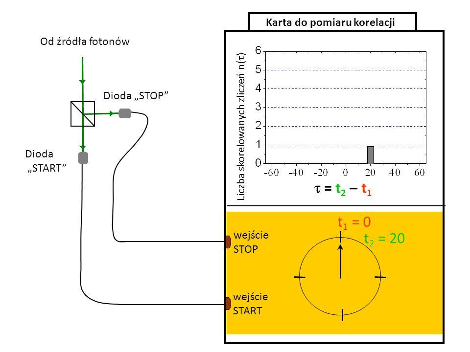 = t 2 – t 1 t 1 = 0 t 2 = 20 wejście START wejście STOP Karta do pomiaru korelacji Dioda START Dioda STOP Liczba skorelowanych zliczeń n( ) Od źródła
