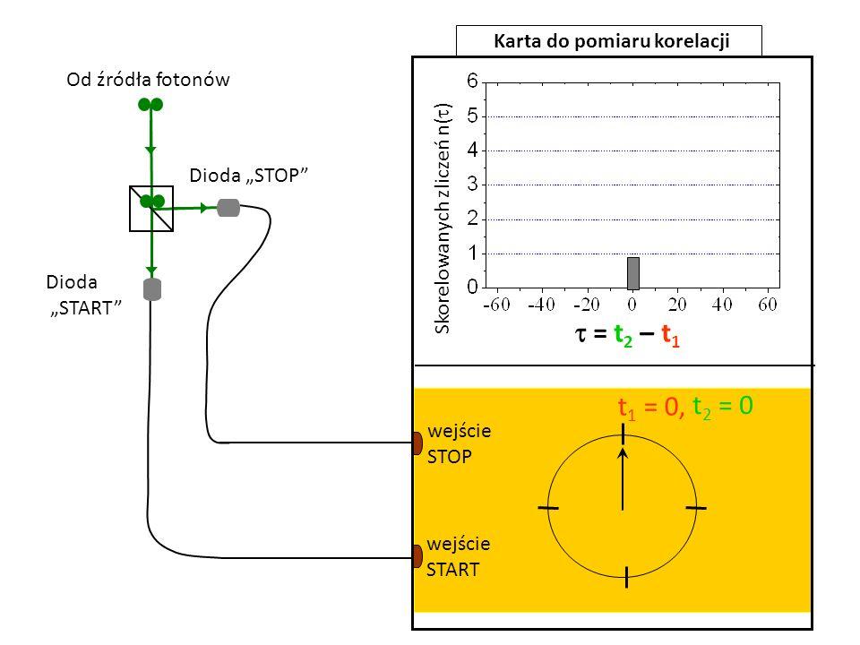 = t 2 – t 1 t 1 = 0, t 2 = 0 wejście START wejście STOP Karta do pomiaru korelacji Od źródła fotonów Skorelowanych zliczeń n( ) Dioda STOP Dioda START
