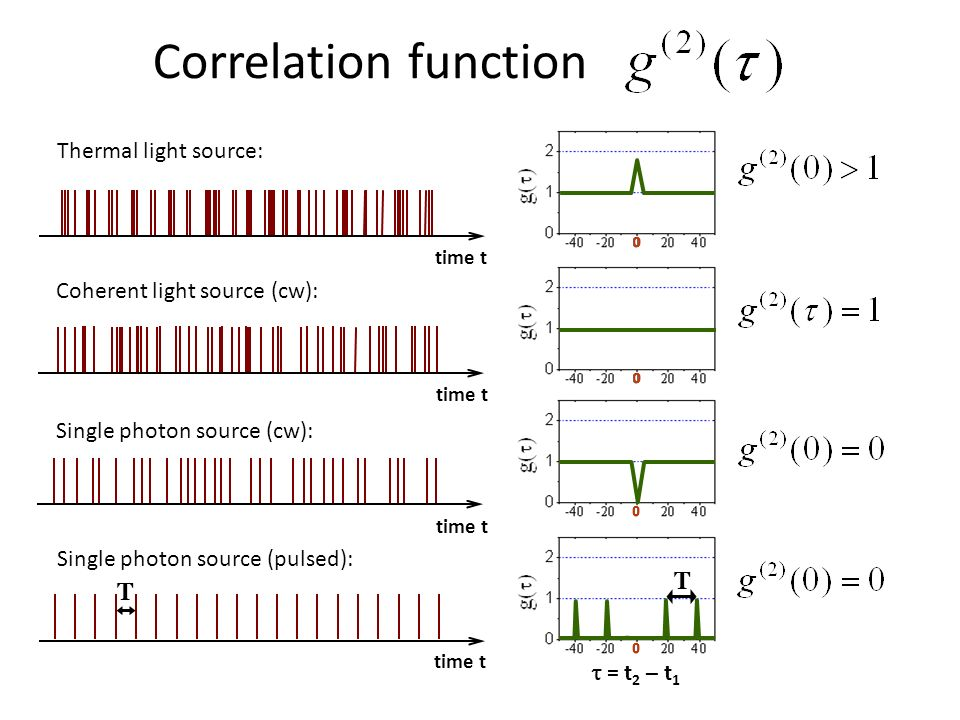 Correlation function T time t = t 2 – t 1 T 0 Single photon source (pulsed): 0 Single photon source (cw): time t 0 Coherent light source (cw): time t